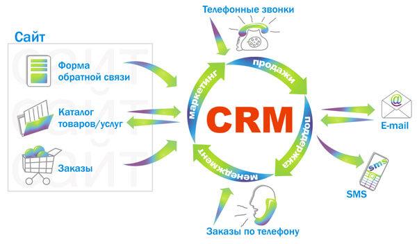 Лучшие плагины WordPress для запуска CRM-систем